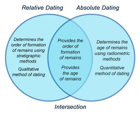distinguish between relative dating and radioactive jpg 506x414