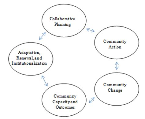 Theoretical framework of literature review gif 362x300