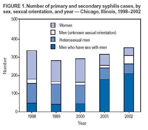 cases hiv transmision from oral sex gif 401x354